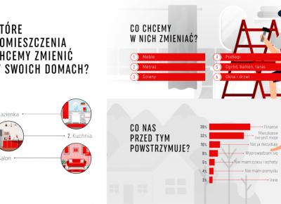 Jak Polacy urządzają swoje wnętrza?